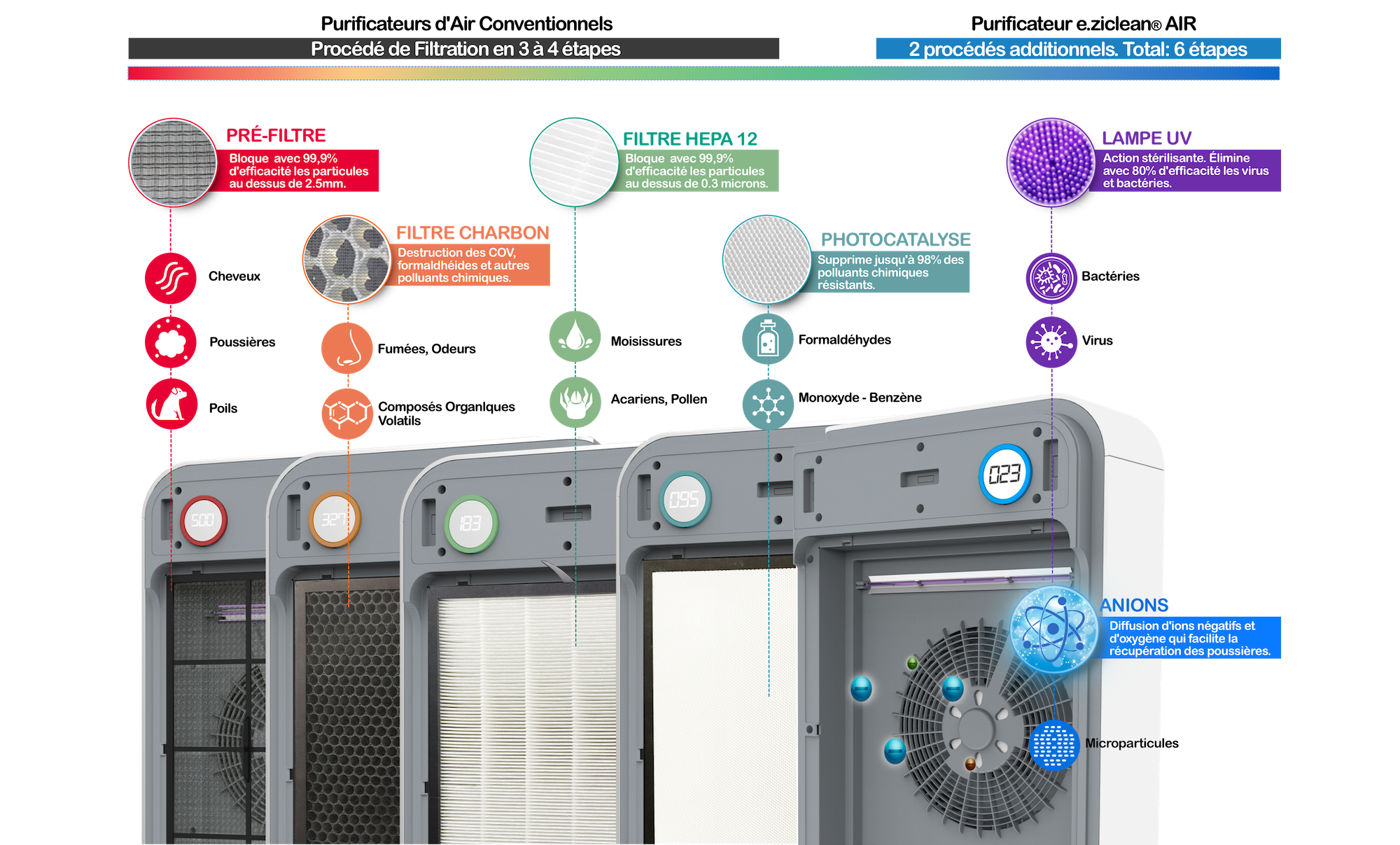 Purificateur d'air photocatalyse